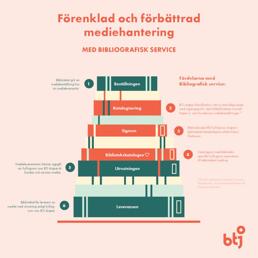 Modell för förenklad och förbättrad mediehantering med Bibliografisk service